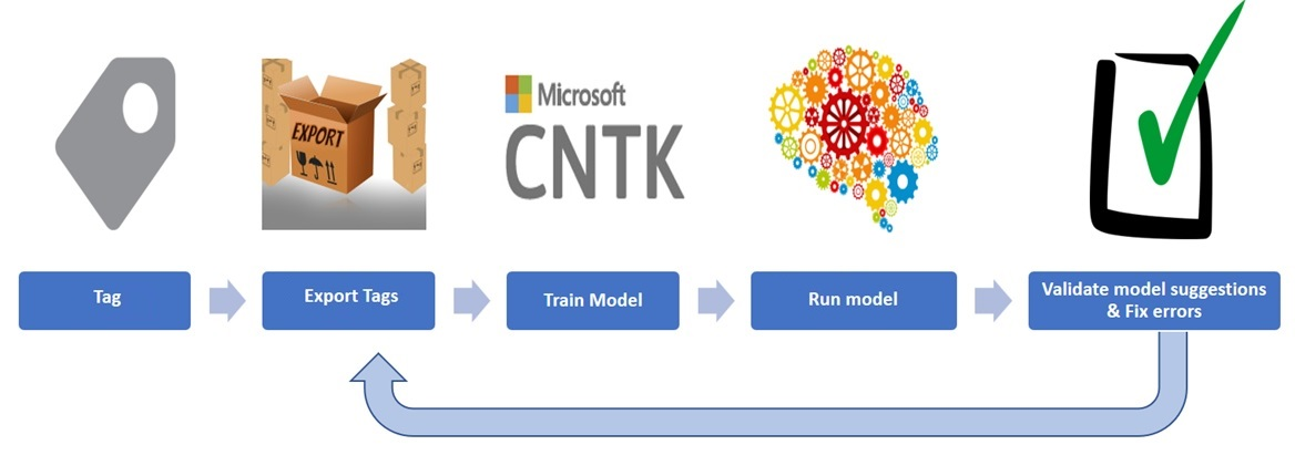 Visual Object Tagging Tool and CNTK
